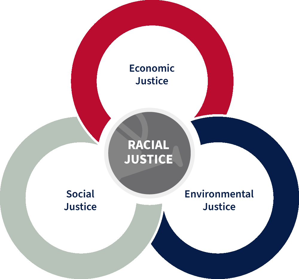 A venn diagram representing racial justice in the center as a combination of economic, social, and environmental justices